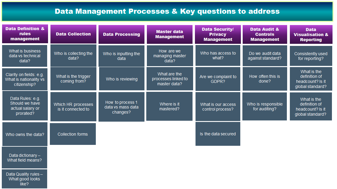 HR data management processes