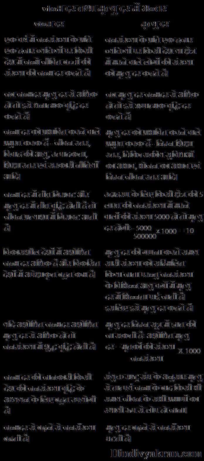 जन्म दर तथा मृत्यु दर में अंतर Janam dar aur Mrityu dar mein Antar
