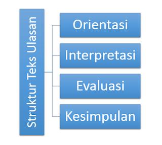 Struktur Teks Ulasan Drama/Film