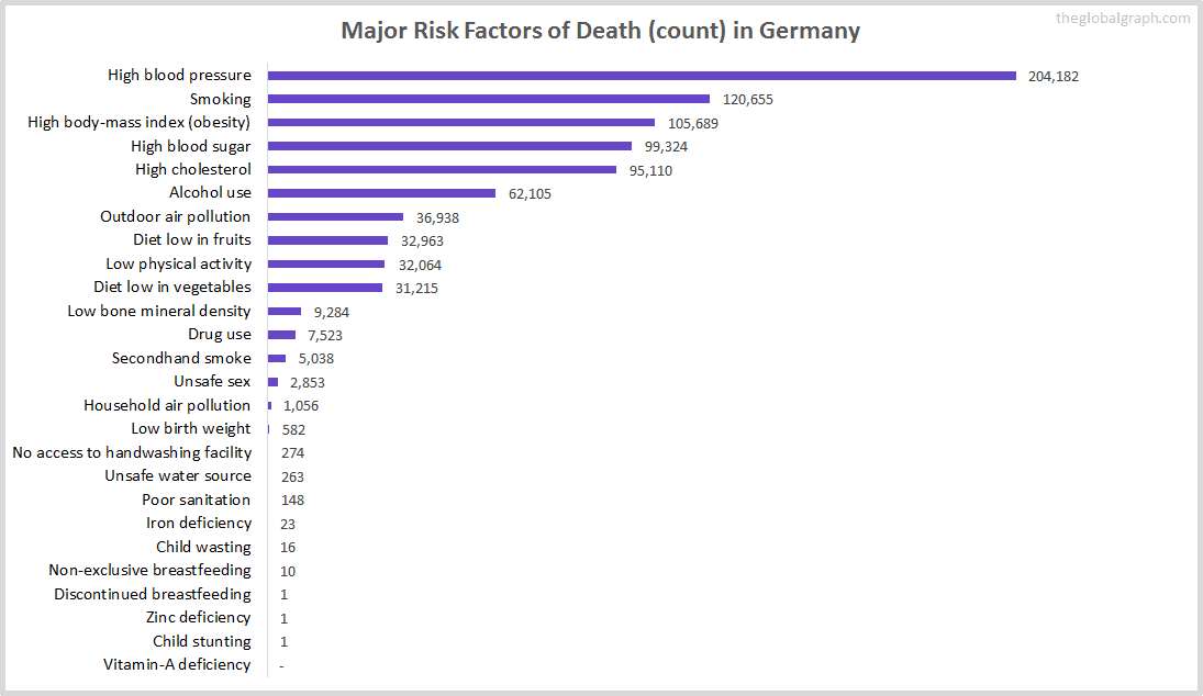 Major Cause of Deaths in Germany (and it's count)