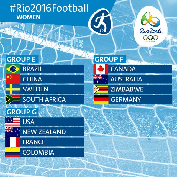 Rio 2016 Olympics Football Tournaments for Women
