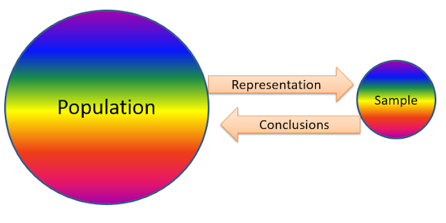 Illustration of a representative sample