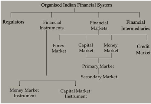 Indian Financial System: An Overview