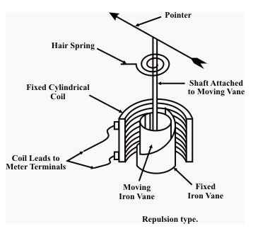 electrical topics: Construction of Moving Iron Repulsion