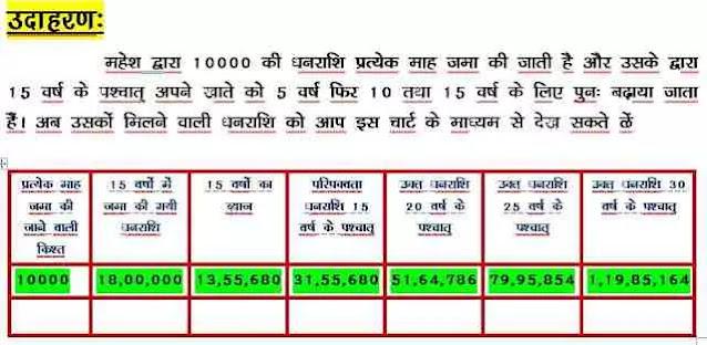 इन सरकारी बचत योजनाओं में पैसा निवेश करने से आप भी बन सकते है करोड़पति। How to become Carorepati?