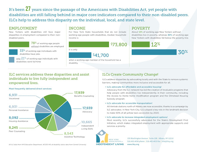 It's been 27 years since the passage of the Americans with Disabilities Act, yet people with disabilities are still falling behind in major core indicators compared to their non-disabled peers. ILCs help to address this disparity on the individual, local, and state level.  Employment New Yorkers with disabilities still face major disparities in employment compared to their non-disabled peers. 78% of working age people without disabilities are employed. 33% of working age individuals with disabilities have jobs. Only 21% of working age individuals with disabilities work full-time.  Income For New York State households that do not include working-age people with disabilities, median household income is $73,800, it is only $41,700 when a working age member of the household has a disability.  Poverty About 12% of working-age New Yorkers without disabilities live in poverty, whereas 30% of working-age New Yorkers with disabilities fall below the poverty line.  ILC services address these disparities and assist individuals to live fully independent and empowered lives.  Most frequently delivered direct services:  6,931 Vocational 6,931 Personal Assistance 8,092 Housing Assistance 8,245 Peer Counseling 17,939 Benefits Counseling 17,939 Advocacy 10,665 Independent Living Skills 8,543 Assistive Technology All ILC data from NYS Education Department, ACCES-VR; all disability status data from Cornell University.  ILCs Create Community Change! ILCs address disparities by advocating locally and with the State to remove systemic barriers, making communities more inclusive and accessible for all.  - ILCs advocate for affordable and accessible housing! Advocacy from the ILC network has led to the creation of invaluable programs that help people with disabilities live independently in their community, including the Access to Home home modification program and the Olmstead Housing Subsidy program.  - ILCs advocate for accessible transportation! All Amtrak stations north of Albany are now accessible, thanks to a campaign by ILC advocates. In New York City, ILCs played a key role in the landmark decision to make 50% of all yellow taxis accessible by 2020.  - ILCs advocate to increase integrated employment options! Most recently, ILCs successfully advocated for the State's Employment First Initiative, which makes integrated employment with appropriate supports and services a priority.  New York Association on Independent Living 155 Washington Avenue, Suite 208, Albany, NY 12210 518-465-4650 phone - 518-465-4625 fax - info@ilny.org www.ilny.org
