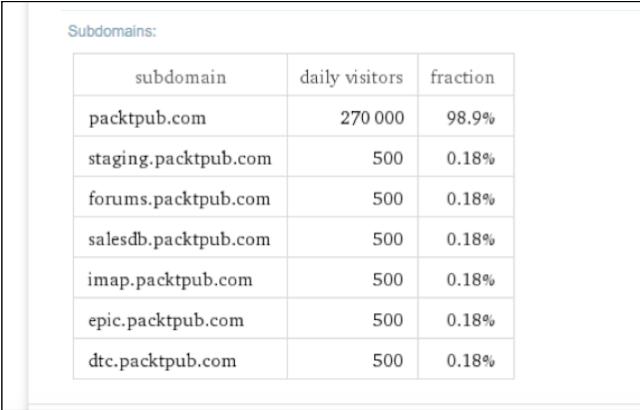 Web Application Penetration Testing Tutorials - Information Gathering Techniques