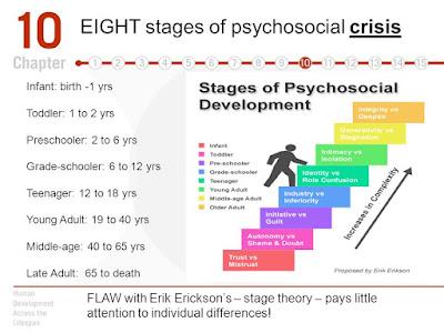 Tahapan Psikologi menurut Erik Erikson