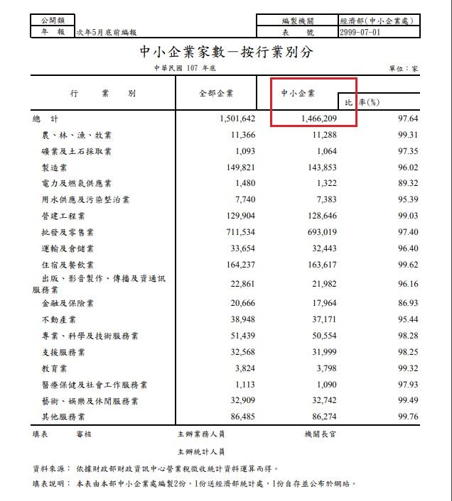 經濟部中小企業數目統計