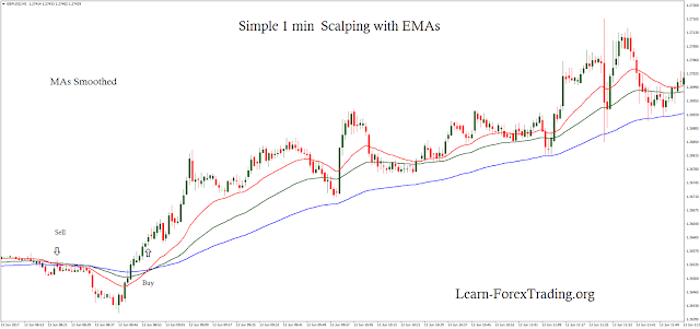 Simple 1 min  Scalping with EMAs