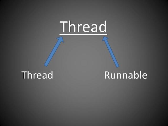 creating thread