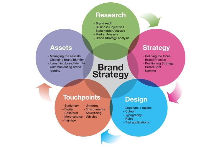 Creative Marketing Communication : Brand strategy (PBL 4)