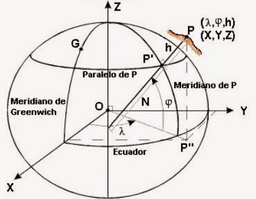 Coordenadas geodésicas, Elipsoide