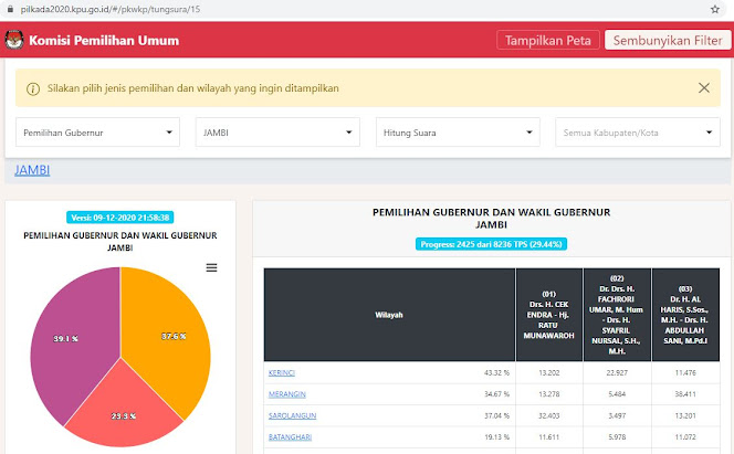 data real count c1 kpu jambi haris-sani unggul