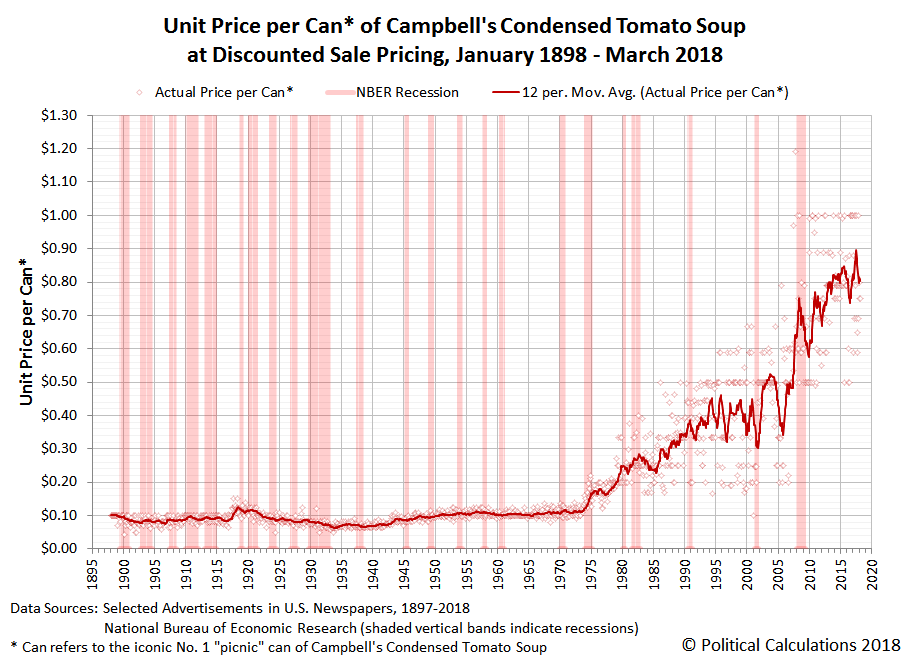 Unit Price per Can of Campbell's Condensed Tomato Soup at Discounted Sale Pricing, January 1898 to March 2018