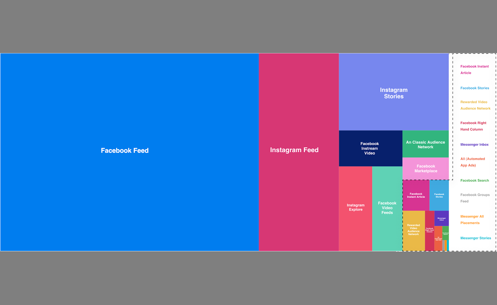 <b>Social</b> Media Trends Report Highlights, 73 Percent of Facebook and <b>Instagram</b> Ad Spend Goes to ... thumbnail