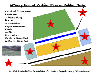 MOhemp Hazmat Diagram Modified Riparian Buffer Design with Containment Membrane
