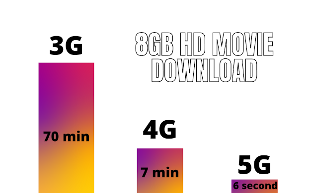 What is 5g technology, Is 5G available now? | 5g advantages and disadvantages | 5G |