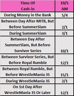 Date Of Women's MITB 2018 Cash-In Betting Odds