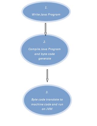 Java Programming - Step By Step Tutorial Clip22