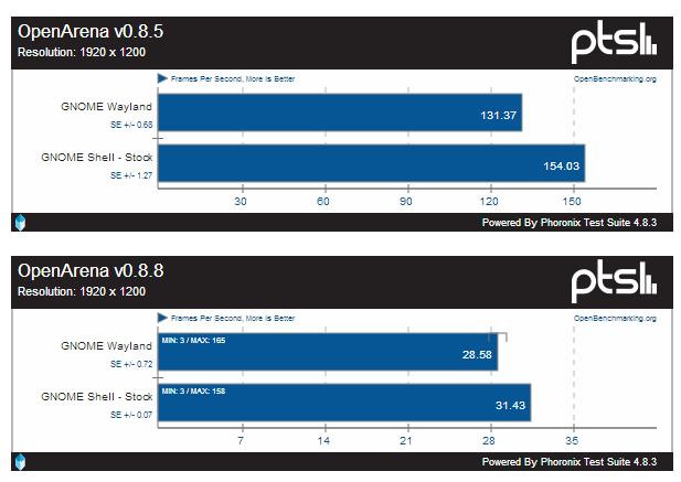 Benchmarks - Fedora 20 Gnome con server grafico X org e Wayland