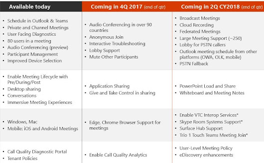 Microsoft Teams Roadmap - Calling, Conference Recording & More