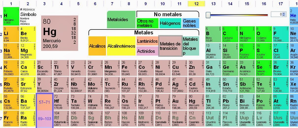 La tabla periodica urtaz Image collections