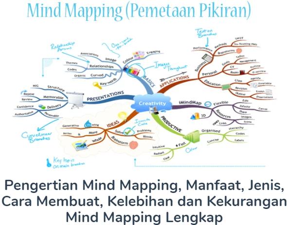 Membahas Materi Pengertian Mind Mapping Beserta Manfaat, Jenis, Cara Membuat, Kelebihan dan Kekurangan Mind Mapping Lengkap