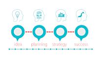 Idea Process