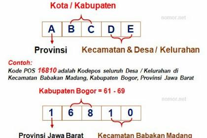 Tidak Banyak Yang Tahu, Begini Cara Penulisan Kode Pos Di Indonesia dan Artinya