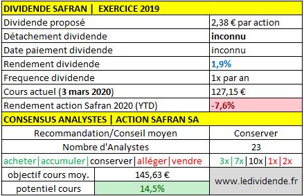 Action Safran dividende exercice 2019/2020