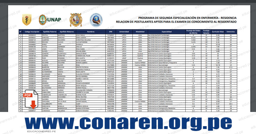CONAREN 2020: Lista de Postulantes Aptos Examen de Conocimiento al Residentado - UNMSM - UNAP - Cayetano Heredia (Sábado 19 Diciembre) www.conaren.org.pe