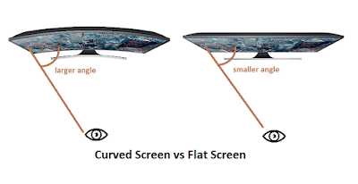 Curved Vs Flat Tv >> Curved Vs Flat Tvs Is The Curve Screen Recommended Led Tv Reviews