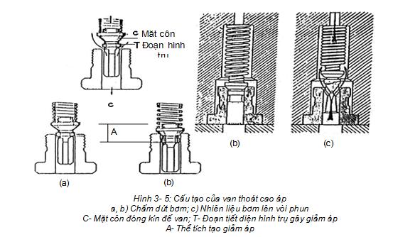 cấu tạo van thoat cao áp