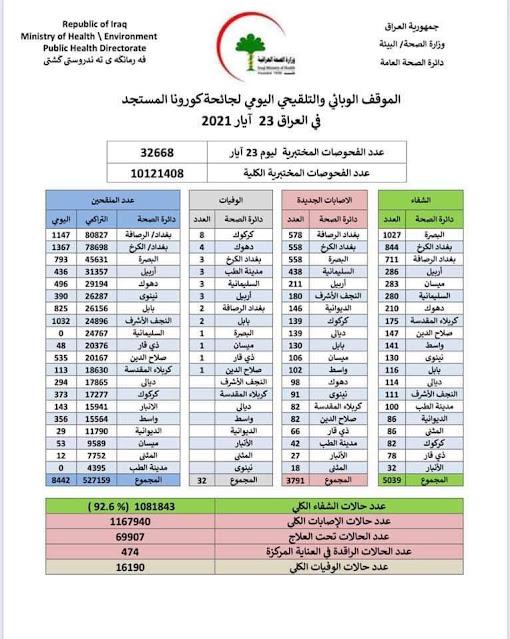 الموقف الوبائي والتلقيحي اليومي لجائحة كورونا في العراق ليوم الاحد الموافق 23 ايار 2021