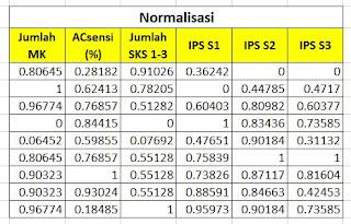 Tabel Normalisasi
