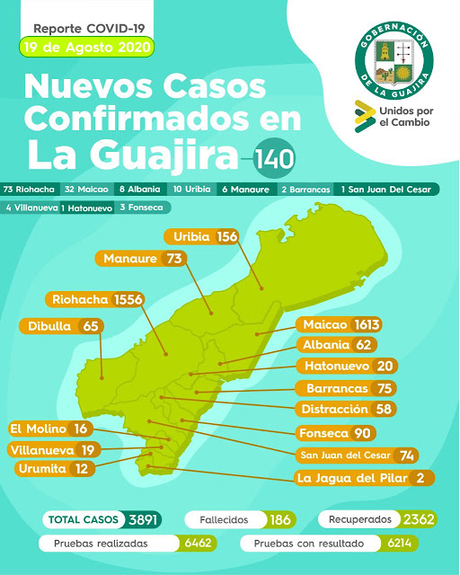 hoyennoticia.com, Hay 140 nuevos casos de COVID-19 en La Guajira y siete fallecidos