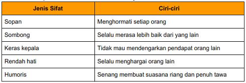 Materi Kelas 3 Tema 7 Subtema 3 PB 2