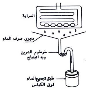 التخلص من الماء المذاب علي المرايا