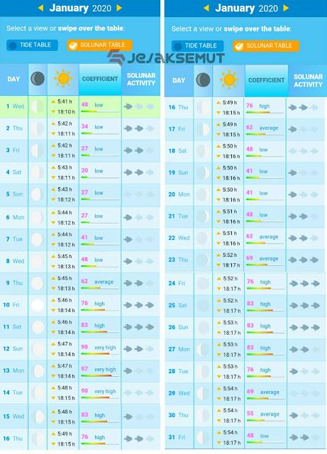 tabel pasang surut laut semarang
