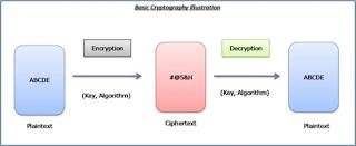 Pengertian Kriptografi
