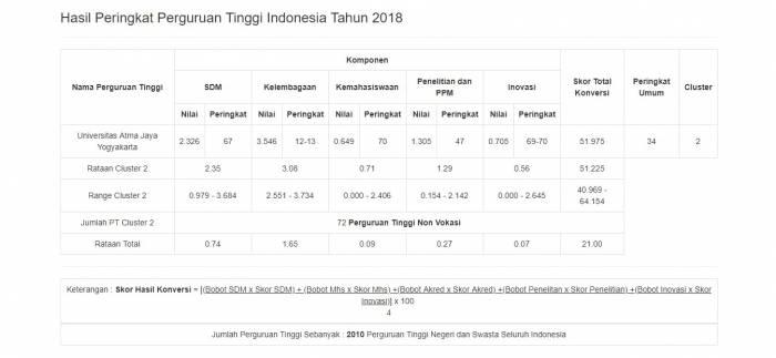 Peringkat Universitas Atma Jaya Yogyakarta