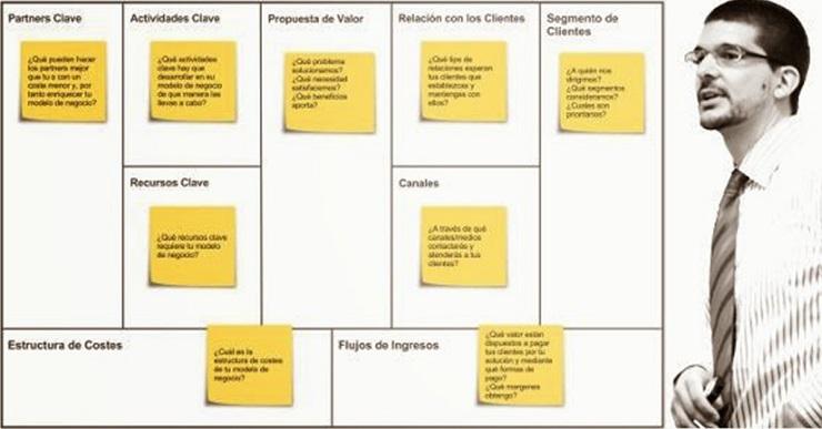 Cómo Evaluar tu Modelo de Negocios