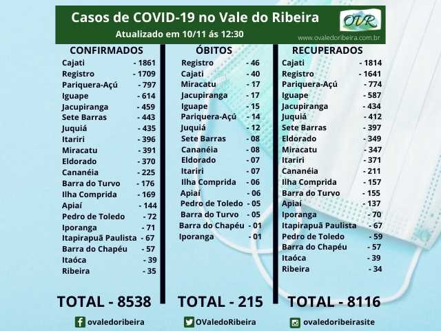 Vale do Ribeira soma 8538 casos positivos, 8116 recuperados e 215 mortes do Coronavírus - Covid-19