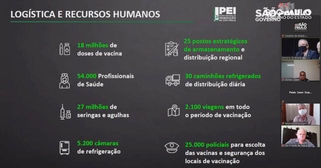 Governo de SP apresenta a prefeitos o Plano Estadual de Imunização contra a COVID-19