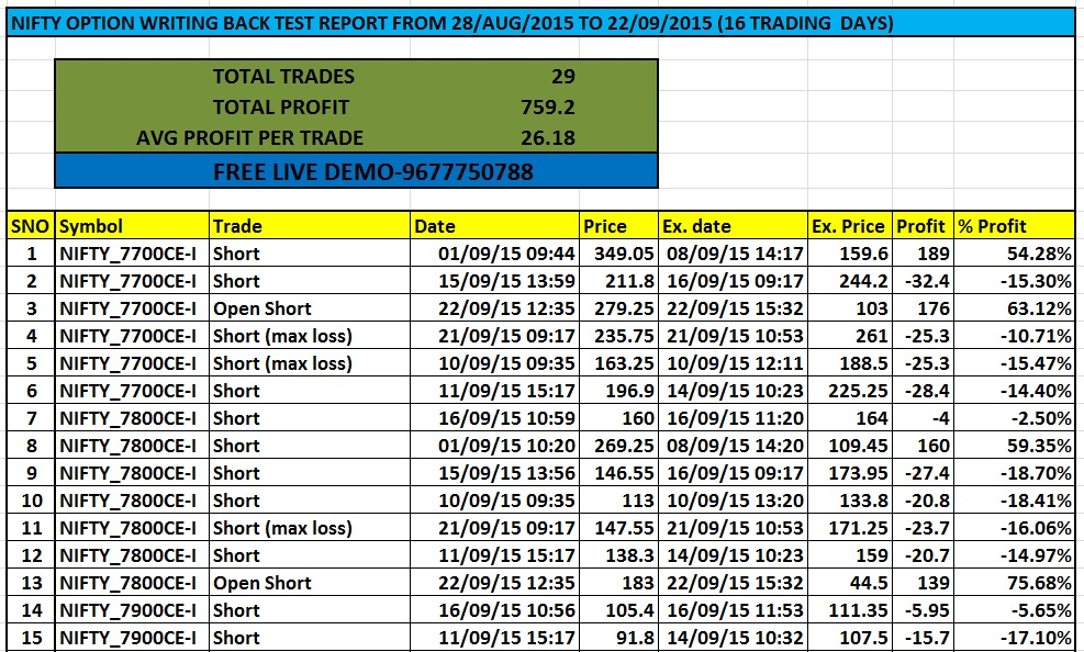 Options trading strategies mock test