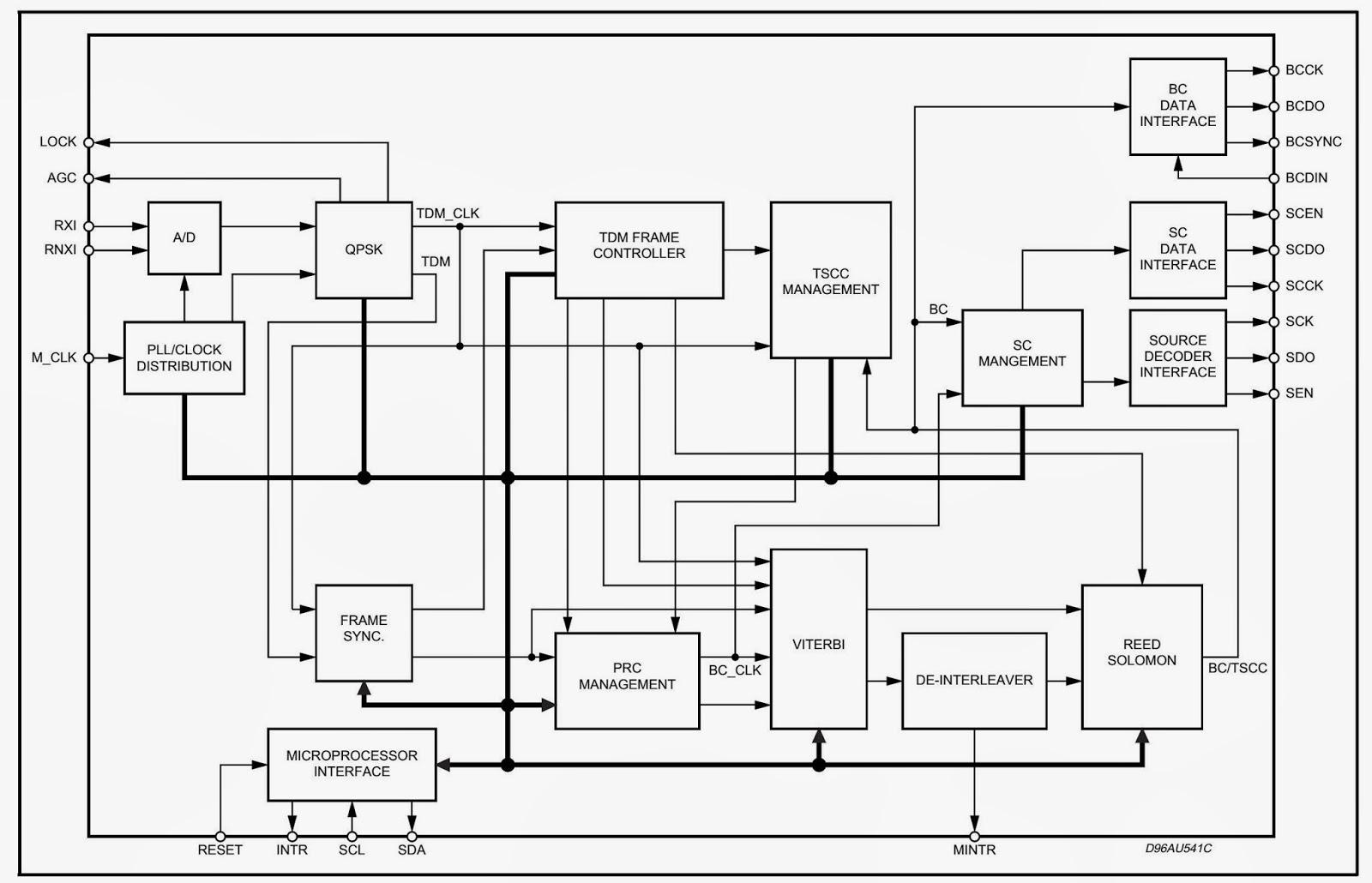 block diagram of 2 to 4 decoder