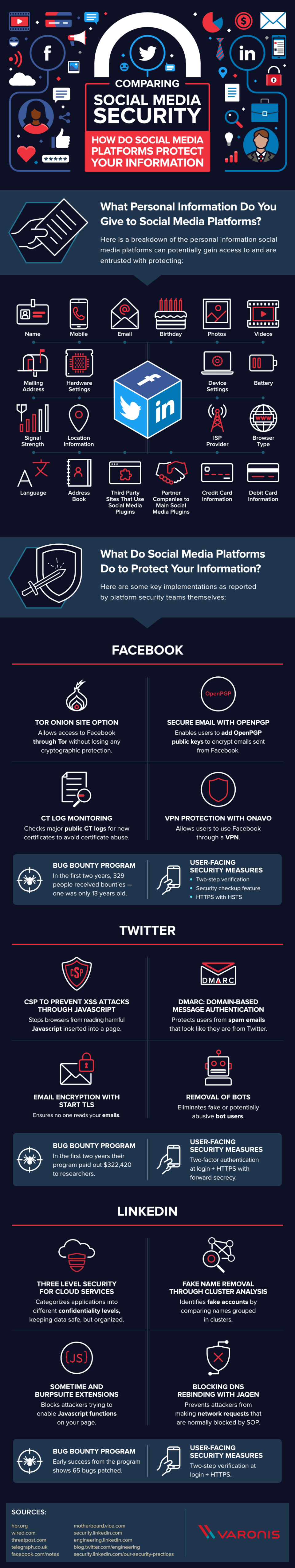 Social media security: how safe is your data? #infographic