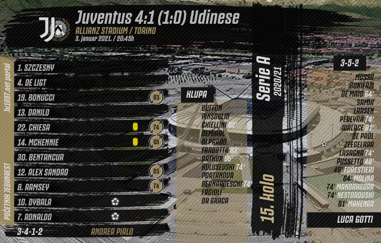 Serie A 2020/21 / 15. kolo / Juventus - Udinese 4:1 (1:0)