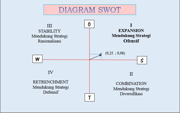 Pembahasan 8 : Diagram SWOT dan Prioritas Strategi PT Telkom